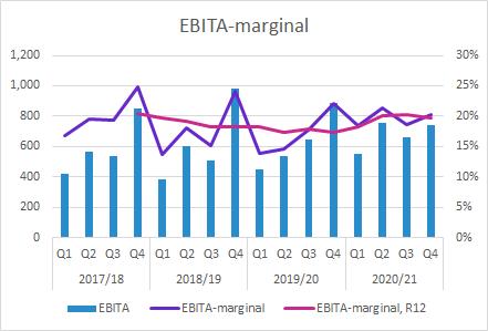 Elekta Q4 2020/21: EBITA-marginal