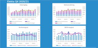 Elekta Q4 2020/21: Murgata Equity Research sammanfattning av Elektas kvartalsrapport