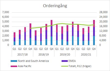 Elekta Q4 2020/21: Orderingång