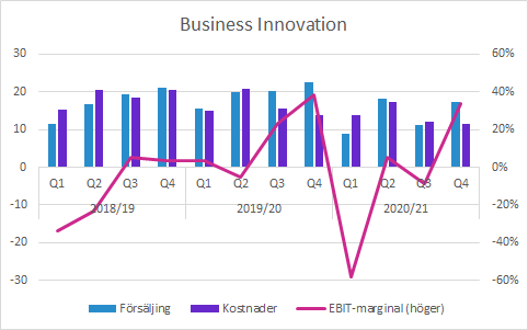 Sectra Q4 2020/21: Business Innovation