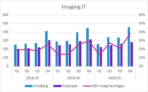 Sectra Q4 2020/21: Imaging IT