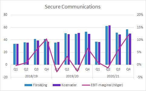 Sectra Q4 2020/21: Secure Communications