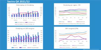 Sectra Q4 2020/21: Aktieanalyser och rapportkommentarer från Murgata