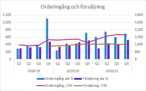 Sectra Q4 2020/21: Orderingång och försäljning