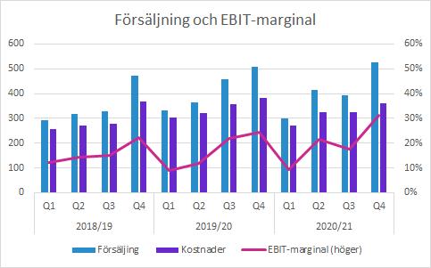 Sectra Q4 2020/21: Försäljning och EBIT-marginal