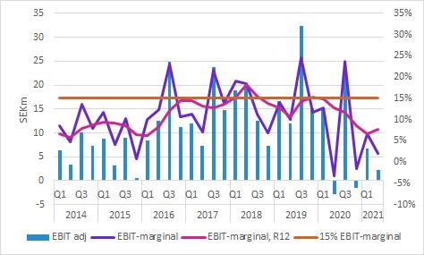 Boule Diagnostics: EBIT och EBIT-marginal Q2 2021