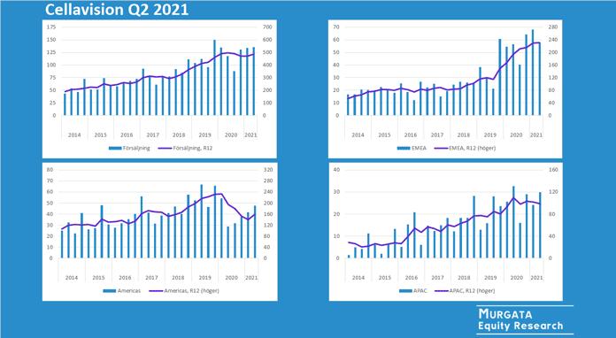 Cellavision Q2 2021: Rapportkommentar