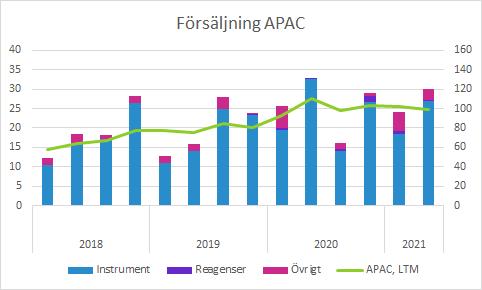 Cellavision Q2 2021: Försäljning APAC