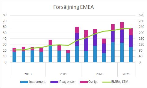 Cellavision Q2 2021: Försäljning EMEA