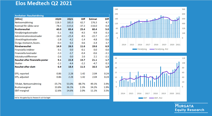 Elos Medtech rapportkommentar Q2 2021