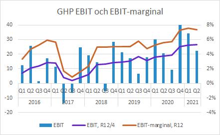 GHP Q2 2021: EBIT och EBIT-marginal
