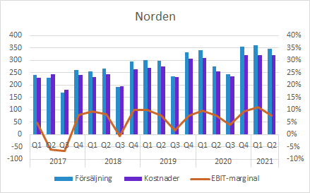 GHP Q2 2021: Norden försäljning och EBIT
