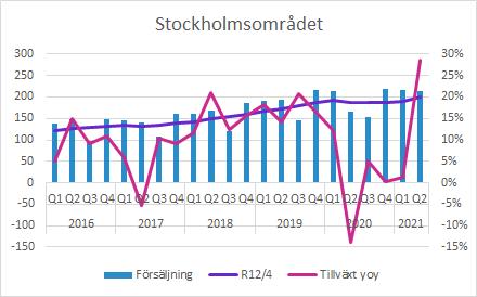 GHP Q2 2021: Stockholmsområdet försäljning