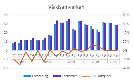 GHP Q2 2021: Vårdsamverkan försäljning och EBIT