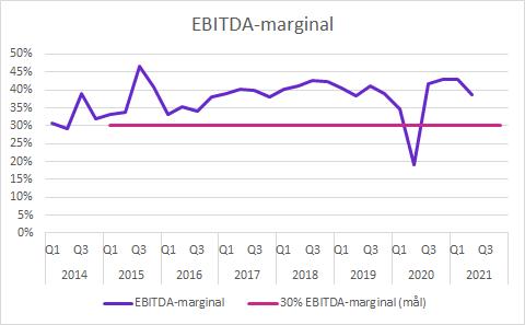 Vitrolife Q2 2021: EBITDA-marginal