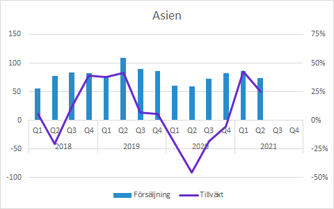 Vitrolife Q2 2021: Asien