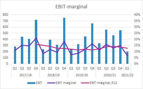 Elekta Q1 2021/22: EBIT-marginal