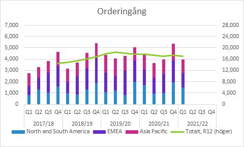 Elekta Q1 2021/22: Orderingång