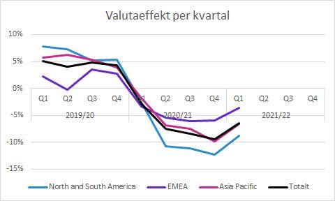 Elekta Q1 2021/22: Valutaeffekt per kvartal