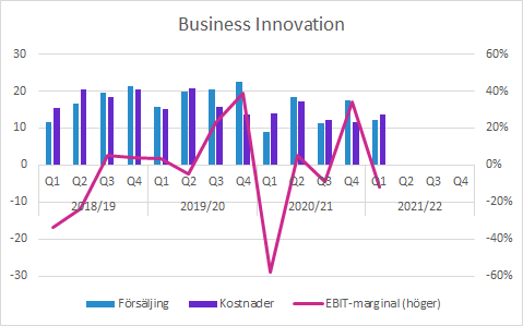 Sectra Q1 2021/22: Business Innovation