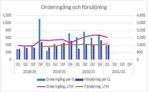 Sectra Q1 2021/22: Orderingång och försäljning