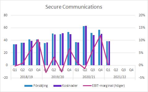 Sectra Q1 2021/22: Secure Communications