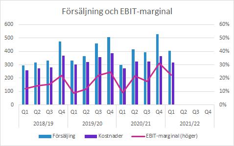 Sectra Q1 2021/22: Försäljning och EBIT-marginal